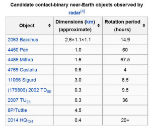 contact binaries objects near earth orbits asteroids comets