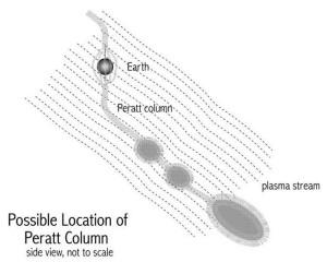 cook peratt column instability mythology plasma electric universe theory eu squatting man