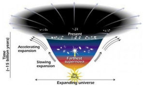 cosmic coincidence problem expansion big bang