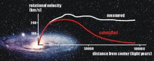 Vera Rubin birth of dark matter theory