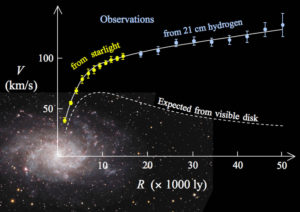 dark matter theory opposed alternative thinking science