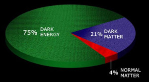 dark energy matter latest news articles posts research