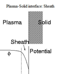 Debye sheath plasma solid double layers