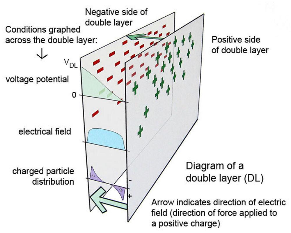 double layers dl dls plasma