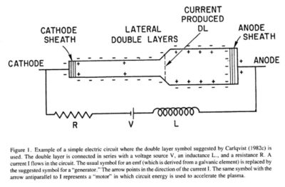 Double Layers in Astrophysics Hannes Alfvén electric circuit