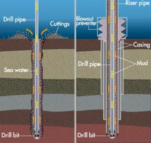 drilling oil gas mud water