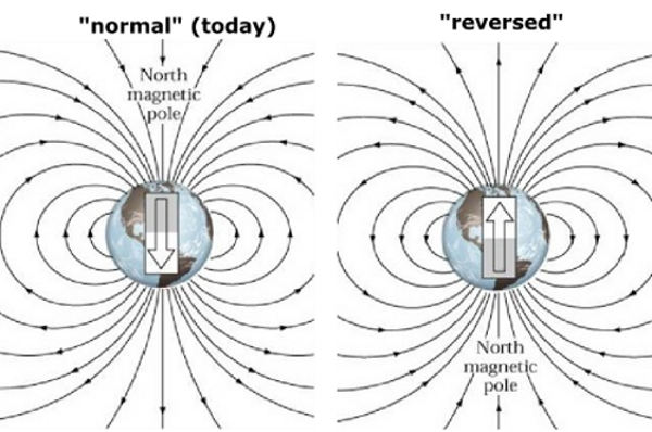 Earths Magnetic Field Reversal Earths magnetic revers...