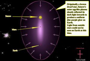 earth jupiter orbits change evidence theory