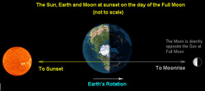 earth moon connection sun electromagnetic electric universe plasma