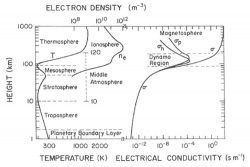 The Earth's Electrical Environment National Academy of Sciences free pdf summary EU theory
