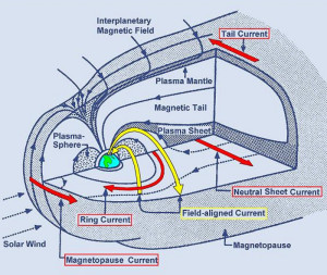 earths global electric magnetosphere currents