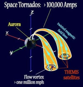 earths global electric circuit space tornado