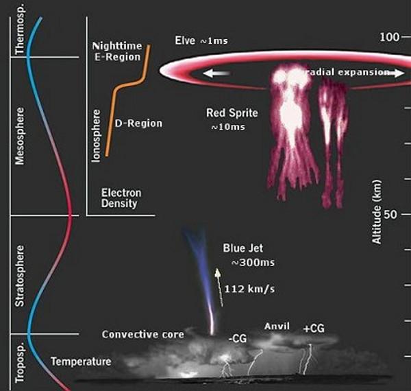 earths global electric upper lightning