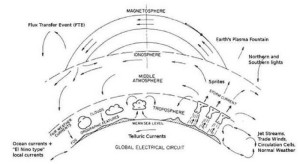 earths global electric circuit weather