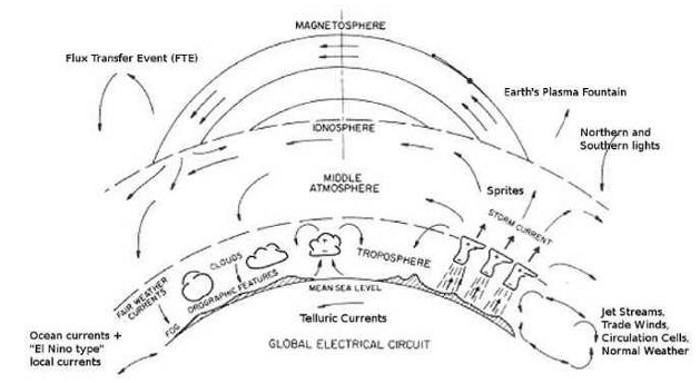 earth u0026 39 s global electric circuit in an electric universe