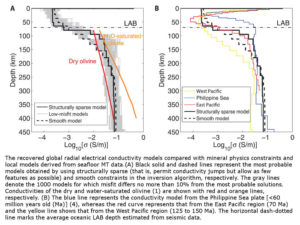 Electrical nature of Earths geology