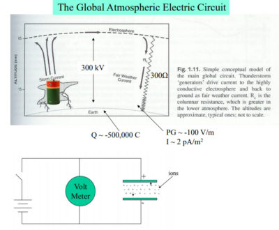 The Global Atmospheric Electric Circuit