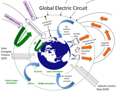 Earth Global Atmospheric Electric Circuit