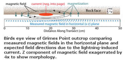 electric geology lightning strikes petroglyphs rock