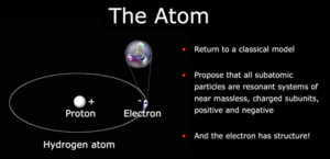 electric gravity universe theory eu electromagnetic atom