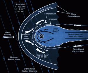 electric universe theory eu gravity comets asteroids active