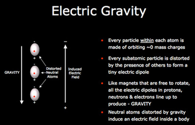 electric gravity electrical electromagnetic eu theory wal wallace theornhill