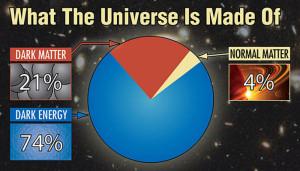 electric matter mass gravity dark energy electric universe theory eu