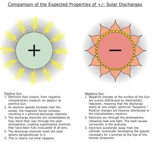 electric sun cathode anode model stars solar discharges electrical