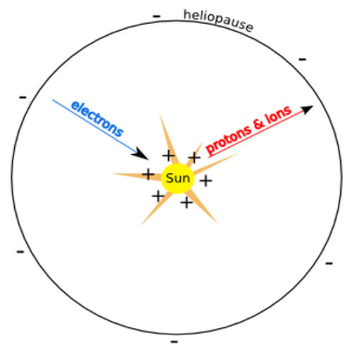 electric sun cathode anode model stars universe diagram heliopause electrons