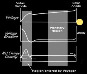 electric sun cathode anode model stars virtual solar theory ideas