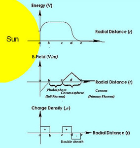 electric sun cathode anode model stars energy fields plasma