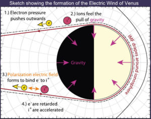 electric wind Venus universe plasma cosmology