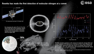 Electrochemical comets 67p