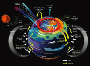 Electromagnetic Evolution Earths magnetosphere