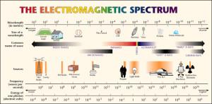 electromagnetic evolution spectrum