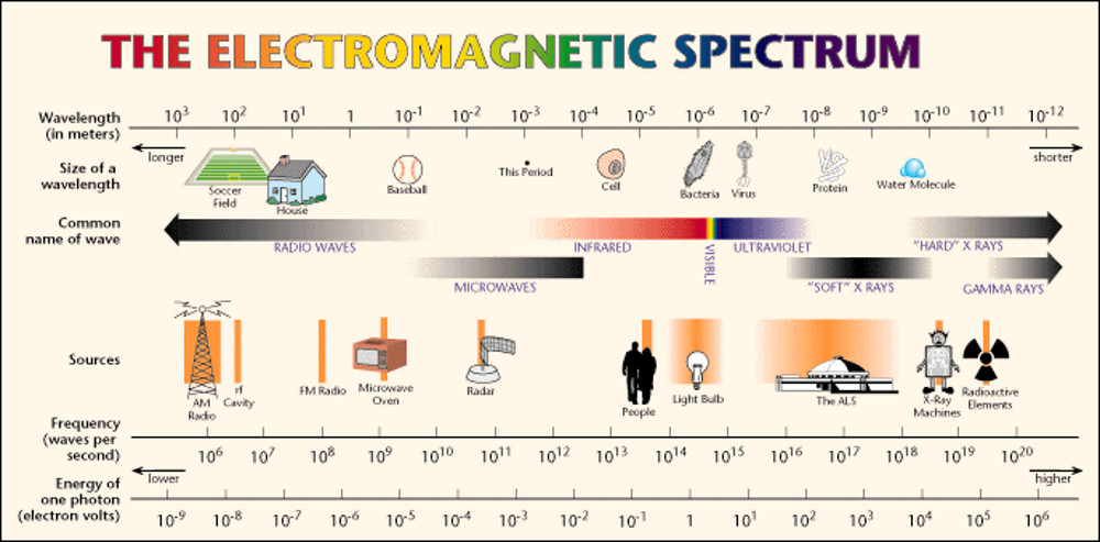 electromagnetic evolution spectrum