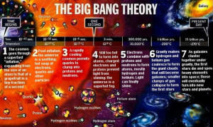 elements formation origin creation electric universe theory