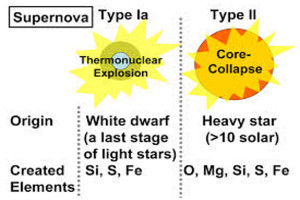 elements from supernova type 1a 2 white dwarf heavy star
