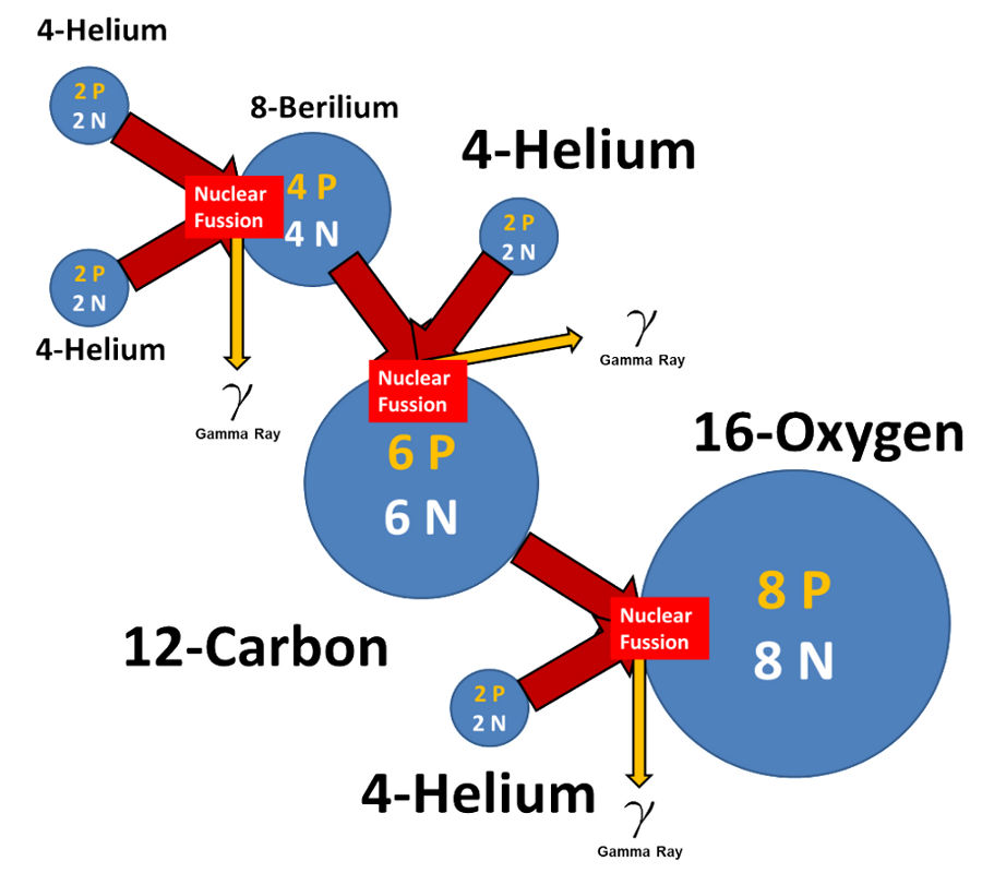 chemical elements carbon oxygen helium oxygen formation consumes carbon