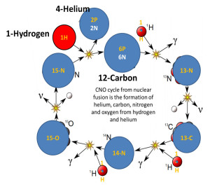 chemical elements formation stars nuclear