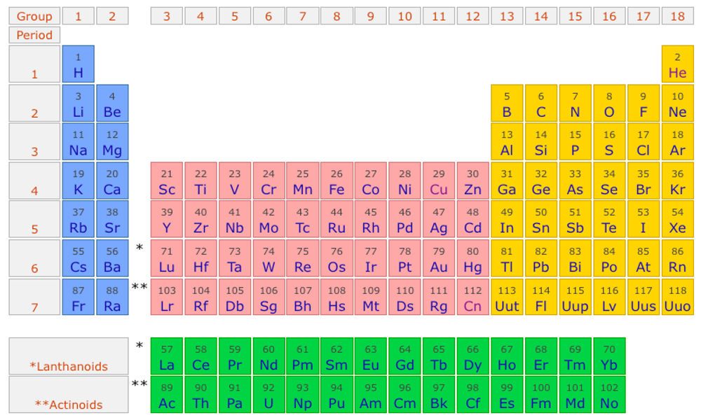 What is an element non electric universe theory version elements simple periodic table urtaz Gallery