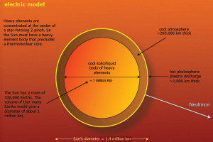 electric universe theory eu elements fromation origin creation sun stars plasma