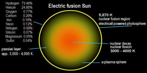 elements electric fusion electromagnetic sun universe theory eu forms creates