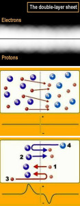 how are why when what elements formed plasma double layers electrons