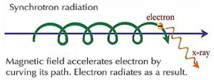 elements changed transformed converted plasma electrons electric universe theory