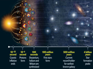 elements primordial helium big bang theory