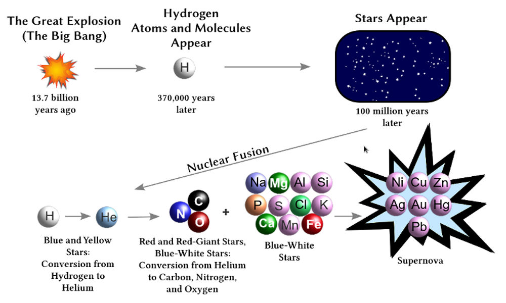 nucleosynthesis in stars It had been postulated that neutron star collisions are the main source of r- process elements in 2017 strong evidence for this theory emerged, when ligo, virgo, the fermi gamma-ray space telescope and integral, along with a collaboration of many observatories around the.