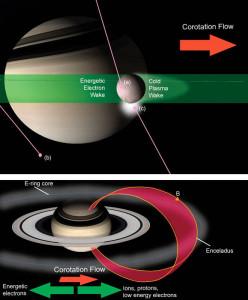 Enceladus wobble planetary plasma universe
