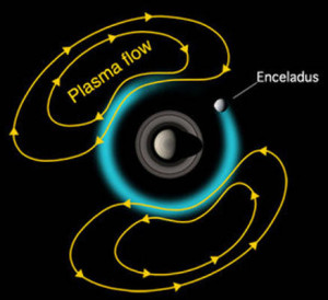 Enceladus wobble plasma flow what causes origin of change