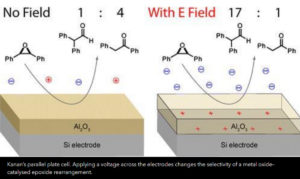 Electric field chemical reactions catalyst